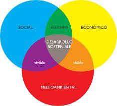 Triple Resultado: económico, social y medioambiental.